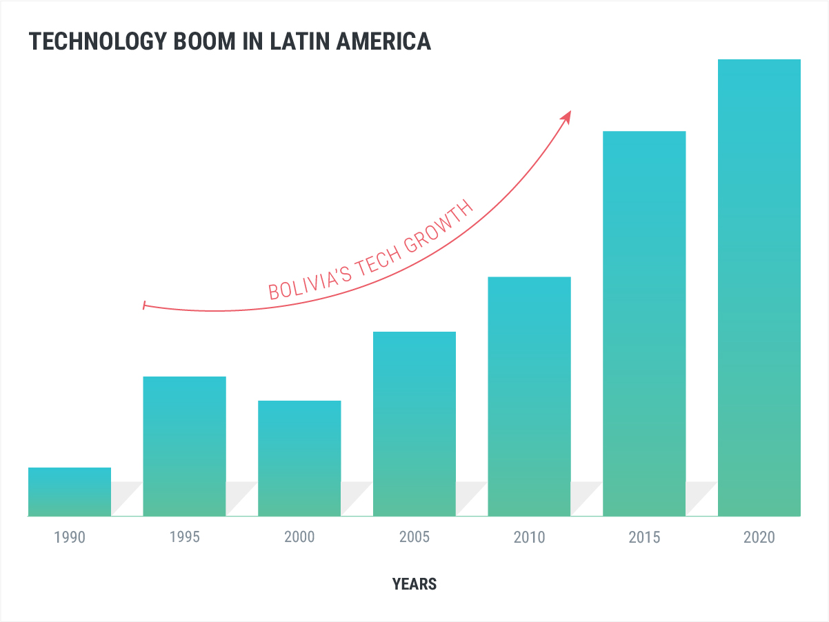 Technology Boom in Latin America