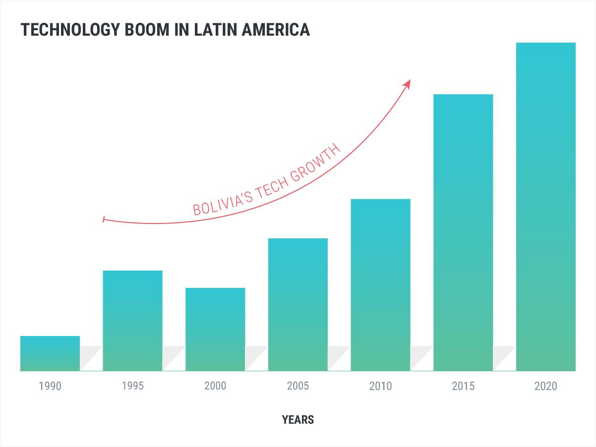 Technology Boom in Latin America